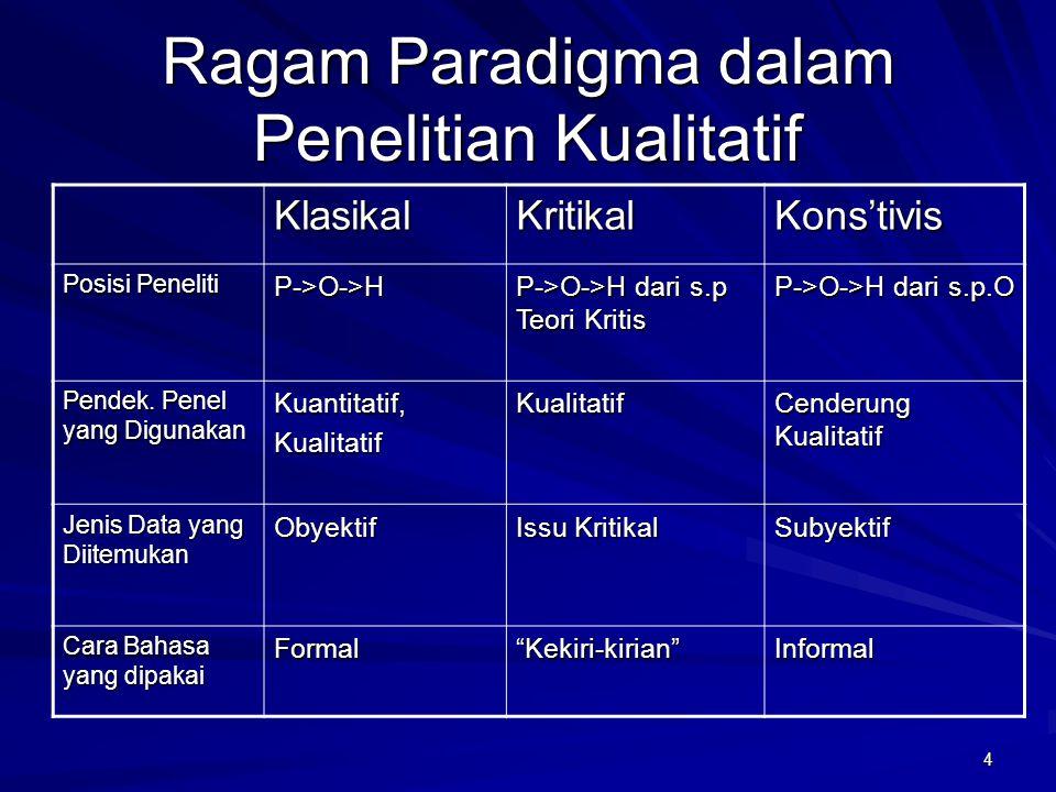 4 Ragam Paradigma dalam Penelitian Kualitatif KlasikalKritikalKons'tivis Posisi Peneliti P->O->H P->O->H dari s.p Teori Kritis P->O->H dari s.p.O Pend