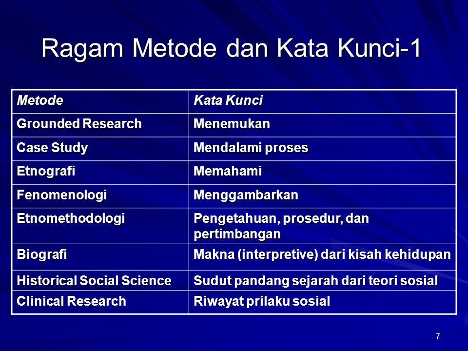 7 Ragam Metode dan Kata Kunci-1 Metode Kata Kunci Grounded Research Menemukan Case Study Mendalami proses EtnografiMemahami FenomenologiMenggambarkan