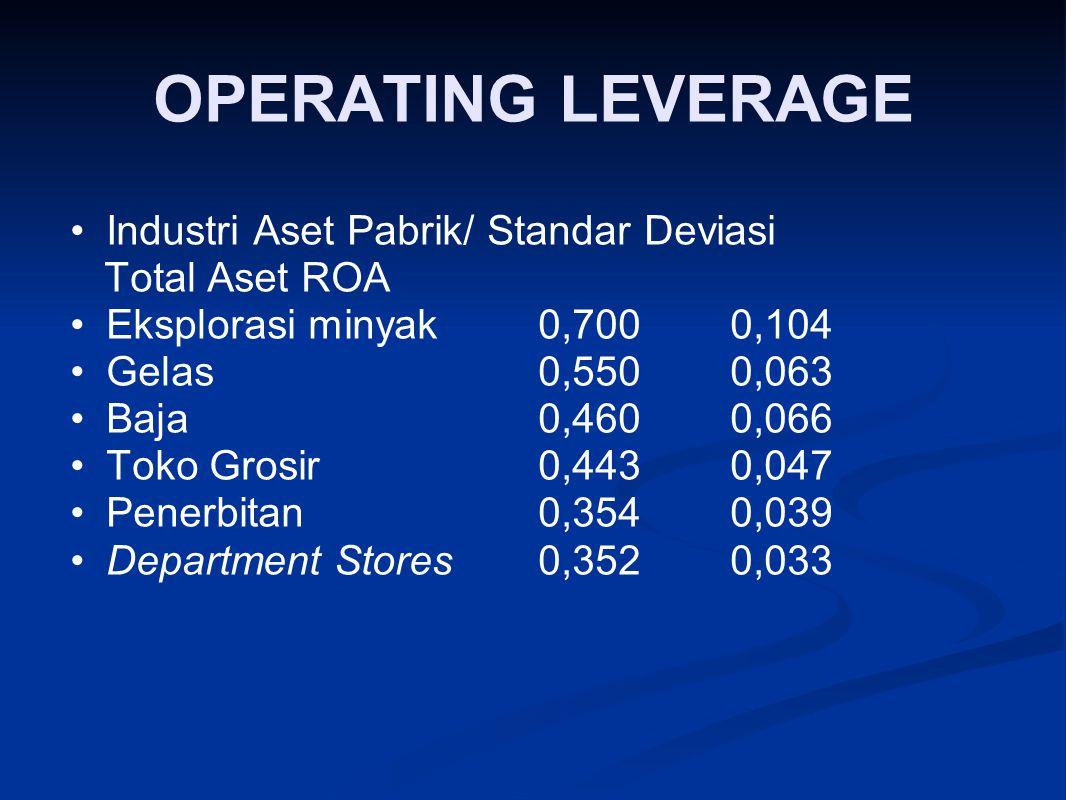 OPERATING LEVERAGE Industri Aset Pabrik/ Standar Deviasi Total Aset ROA Eksplorasi minyak 0,700 0,104 Gelas0,550 0,063 Baja 0,460 0,066 Toko Grosir 0,