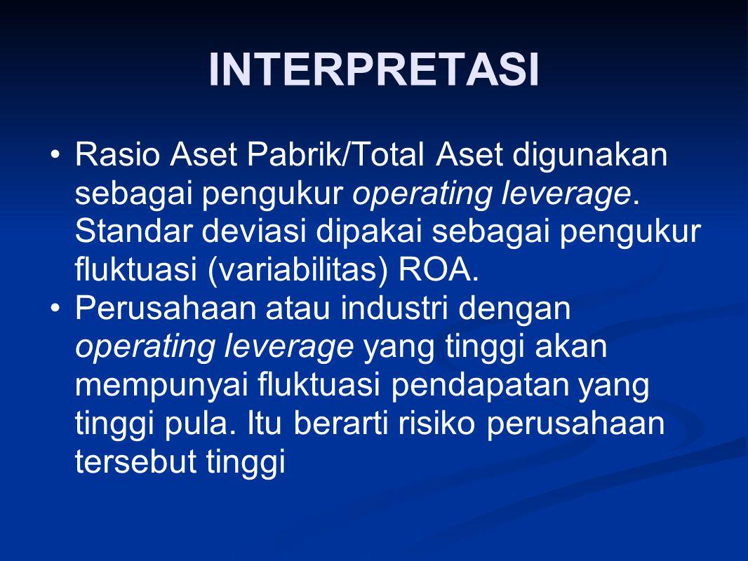 INTERPRETASI Rasio Aset Pabrik/Total Aset digunakan sebagai pengukur operating leverage. Standar deviasi dipakai sebagai pengukur fluktuasi (variabili