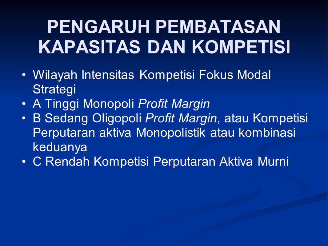 PENGARUH PEMBATASAN KAPASITAS DAN KOMPETISI Wilayah Intensitas Kompetisi Fokus Modal Strategi A Tinggi Monopoli Profit Margin B Sedang Oligopoli Profi