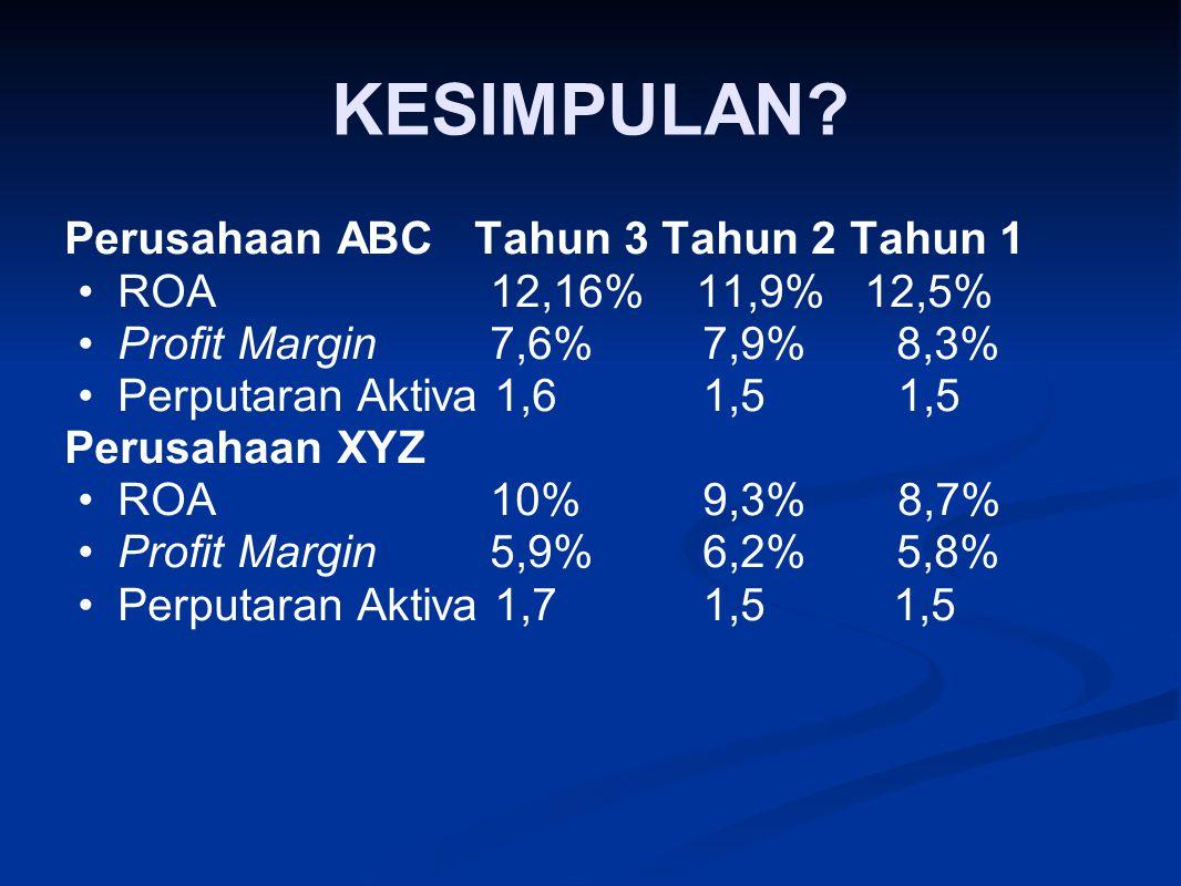 KESIMPULAN? Perusahaan ABC Tahun 3 Tahun 2 Tahun 1 ROA 12,16% 11,9% 12,5% Profit Margin 7,6% 7,9% 8,3% Perputaran Aktiva 1,6 1,5 1,5 Perusahaan XYZ RO