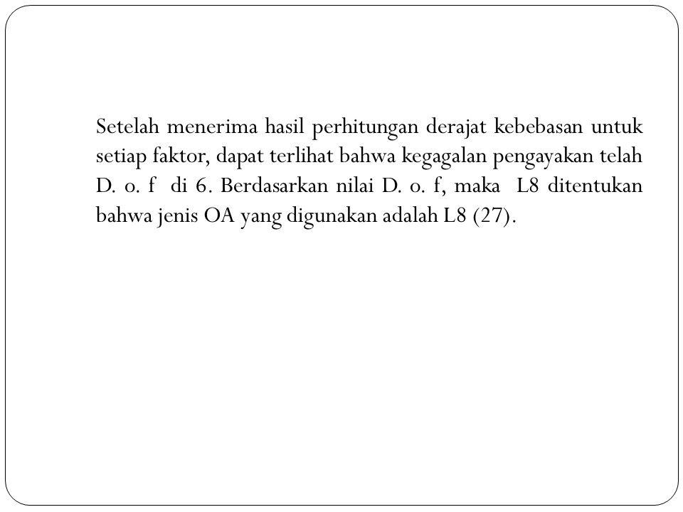 Setelah menerima hasil perhitungan derajat kebebasan untuk setiap faktor, dapat terlihat bahwa kegagalan pengayakan telah D. o. f di 6. Berdasarkan ni