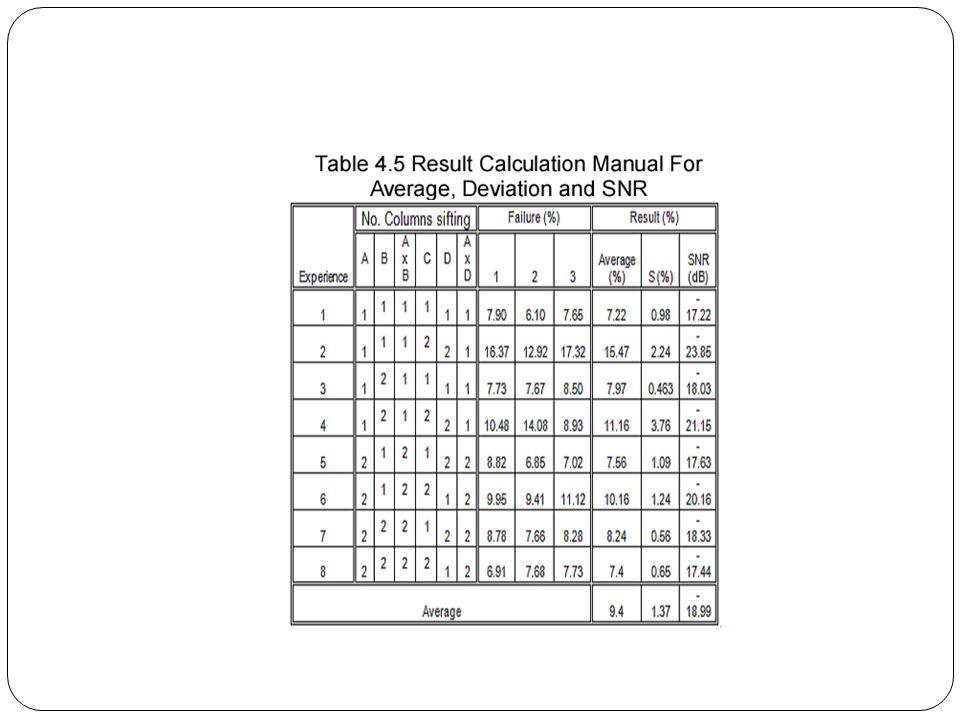 Tabel 4.5 memperlihatkan hasil perhitungan untuk rata-rata, deviasi dan Sinyal Untuk SNR dilakukan untuk menentukan efek kontrol setiap faktor dan interaksi antara faktor- faktor.rata-rata dilakukan untuk menentukan rata-rata terjadi kegagalan pengayakan setiap percobaan menggunakan tabel OA.