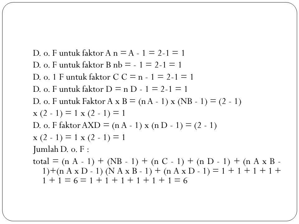 D. o. F untuk faktor A n = A - 1 = 2-1 = 1 D. o. F untuk faktor B nb = - 1 = 2-1 = 1 D. o. 1 F untuk faktor C C = n - 1 = 2-1 = 1 D. o. F untuk faktor