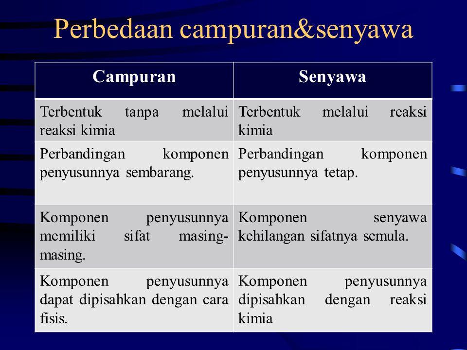 Perbedaan campuran&senyawa CampuranSenyawa Terbentuk tanpa melalui reaksi kimia Terbentuk melalui reaksi kimia Perbandingan komponen penyusunnya semba