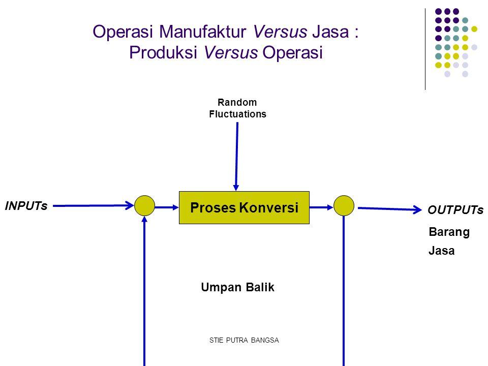 Operasi Manufaktur Versus Jasa : Produksi Versus Operasi Proses Konversi INPUTs OUTPUTs Random Fluctuations Umpan Balik Barang Jasa STIE PUTRA BANGSA