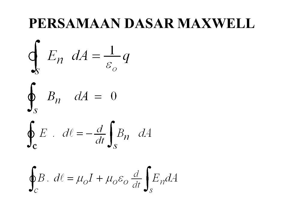 PERSAMAAN DASAR MAXWELL
