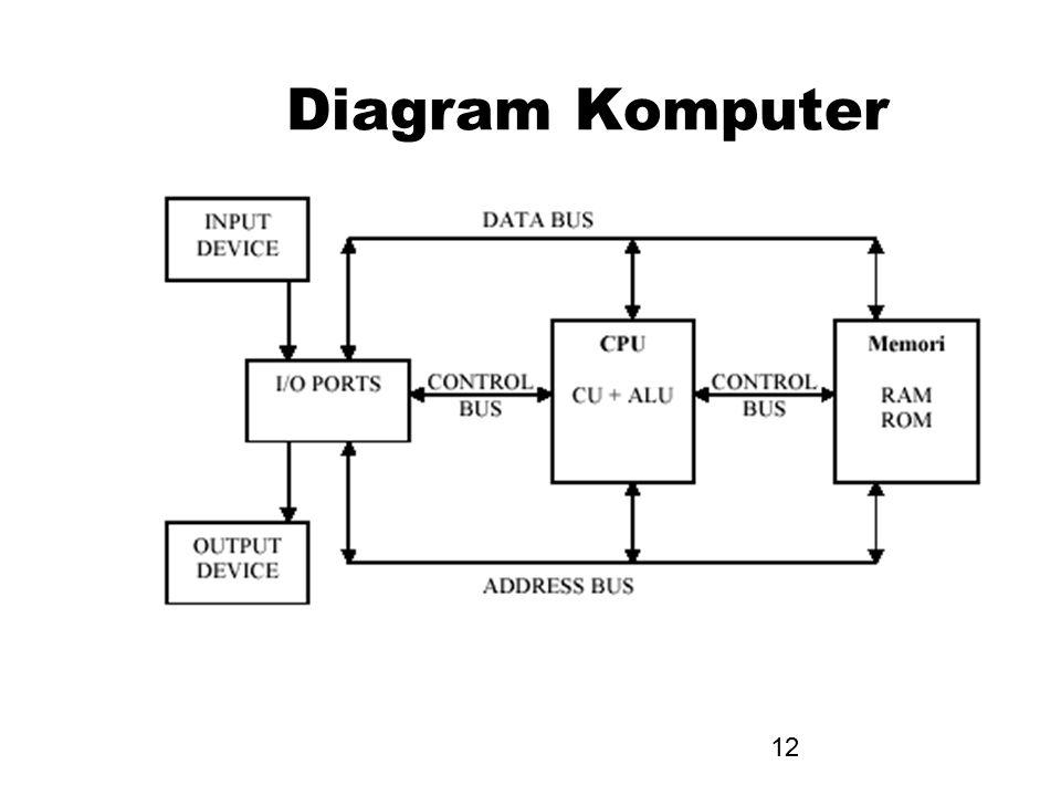 12 Diagram Komputer