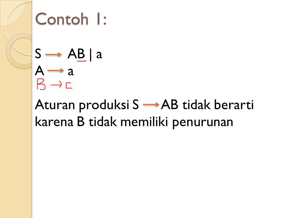 Contoh 1: S AB | a A a Aturan produksi S AB tidak berarti karena B tidak memiliki penurunan