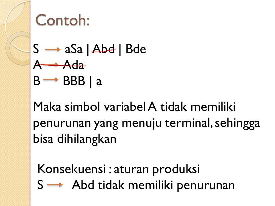 Contoh: S aSa | Abd | Bde A Ada B BBB | a Maka simbol variabel A tidak memiliki penurunan yang menuju terminal, sehingga bisa dihilangkan Konsekuensi