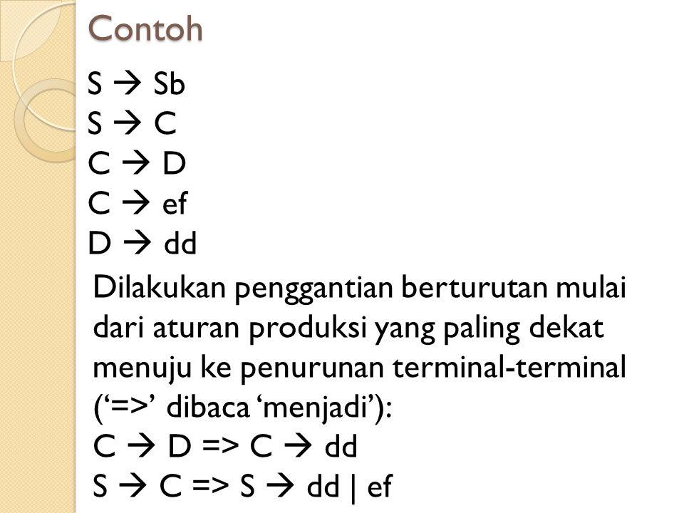 Contoh S  Sb S  C C  D C  ef D  dd Dilakukan penggantian berturutan mulai dari aturan produksi yang paling dekat menuju ke penurunan terminal-ter