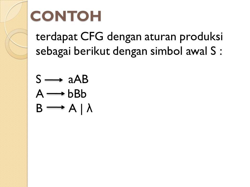 CONTOH terdapat CFG dengan aturan produksi sebagai berikut dengan simbol awal S : S aAB A bBb B A | λ