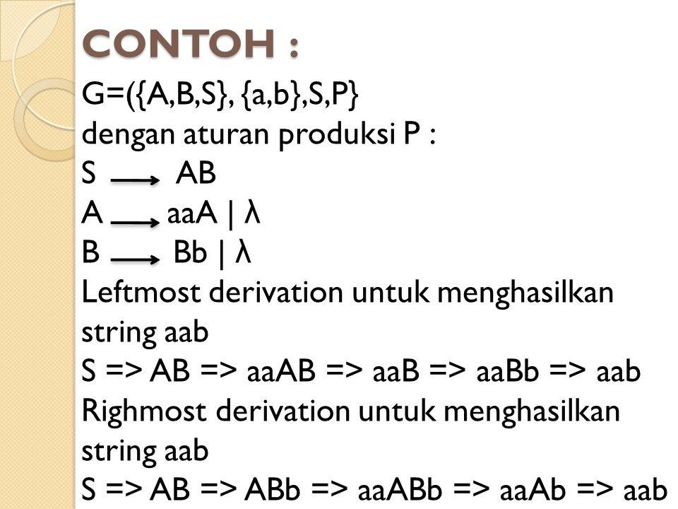 CONTOH : G=({A,B,S}, {a,b},S,P} dengan aturan produksi P : S AB A aaA | λ B Bb | λ Leftmost derivation untuk menghasilkan string aab S => AB => aaAB =