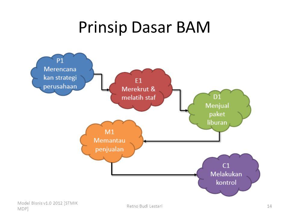 Prinsip Dasar BAM Model Bisnis v1.0 2012 [STMIK MDP] Retno Budi Lestari14