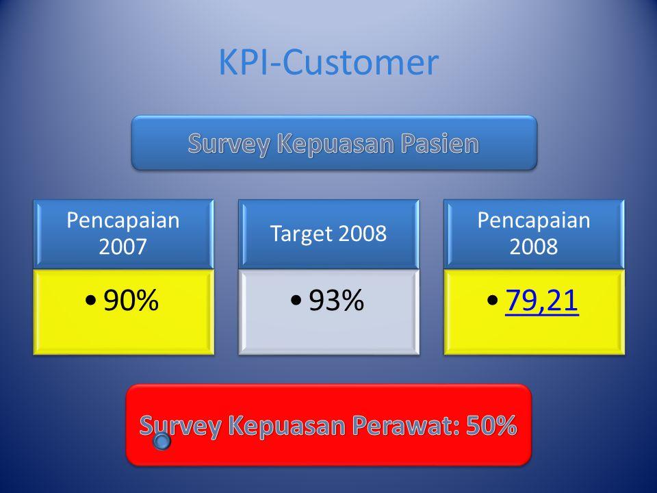 KPI-Customer Pencapaian 2007 90% Target 2008 93% Pencapaian 2008 79,21