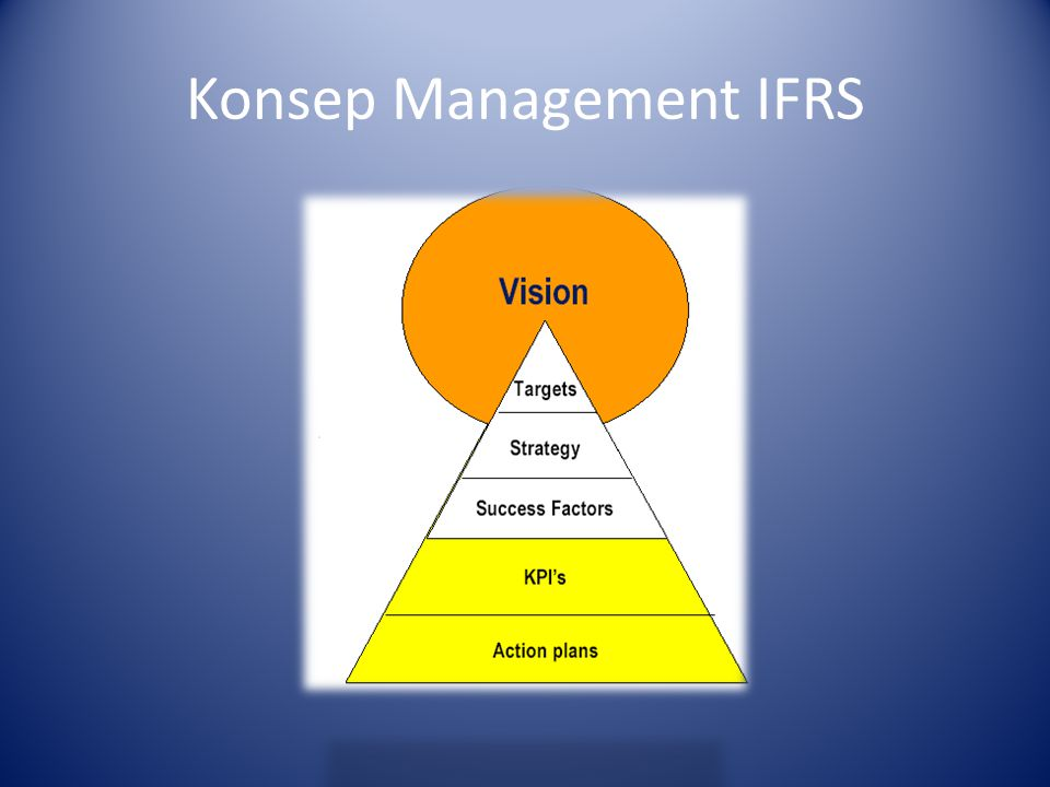 Konsep Management IFRS