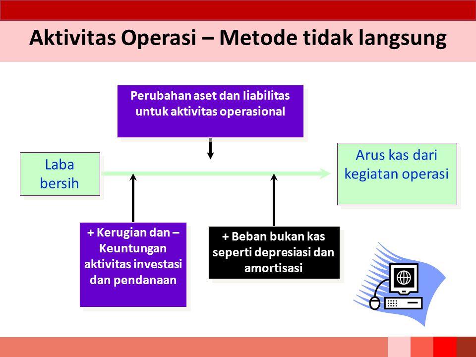 Arus Kas Investasi Aktivitas investasi adalah perolehan dan pelepasan aset jangka panjang serta investasi lain yang tidak termasuk setara kas.