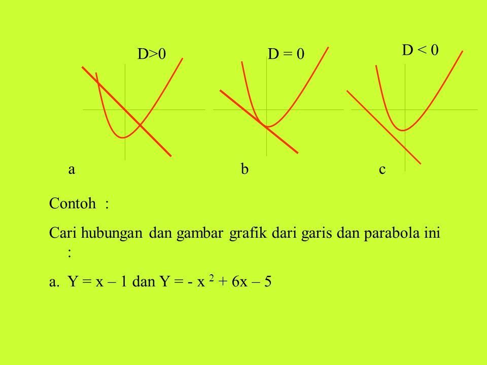Jawab : Y = x – 1 Y = - x 2 + 6 x – 5 0 = x 2 – 5 x + 4 D = b 2 – 4 ac = (-5)2 – 4.1.4 = 25 -16 = 9>0 D > 0 garis memotong parabola pada dua titik Titik Potongnya : X 2 – 5 x + 4 = 0 (x-4) (x-1) = 0 x = 4 Y = x -1 Y = 4 – 1 Jadi ( 4,3) = 3 x = 1 Y = x -1 Y = 1 -1 Jadi (1,0) = 0