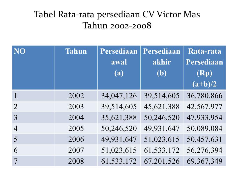 Tabel Rata-rata persediaan CV Victor Mas Tahun 2002-2008 NOTahun Persediaan awal (a) Persediaan akhir (b) Rata-rata Persediaan (Rp) (a+b)/2 1200234,04