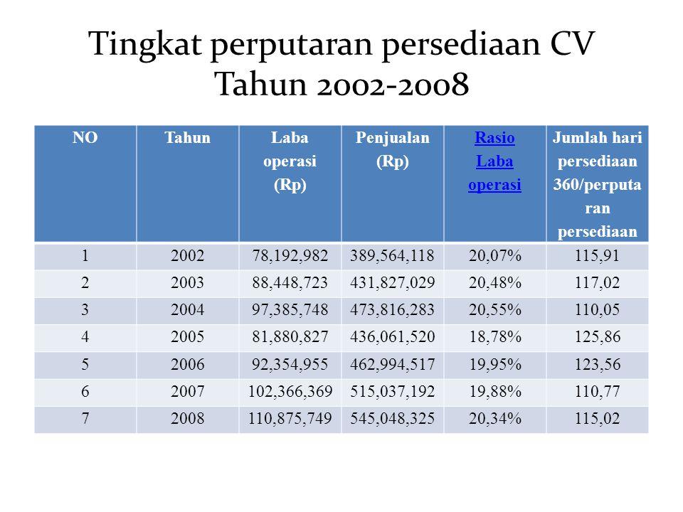 Tingkat perputaran persediaan CV Tahun 2002-2008 NOTahun Laba operasi (Rp) Penjualan (Rp) Rasio Laba operasi Jumlah hari persediaan 360/perputa ran pe