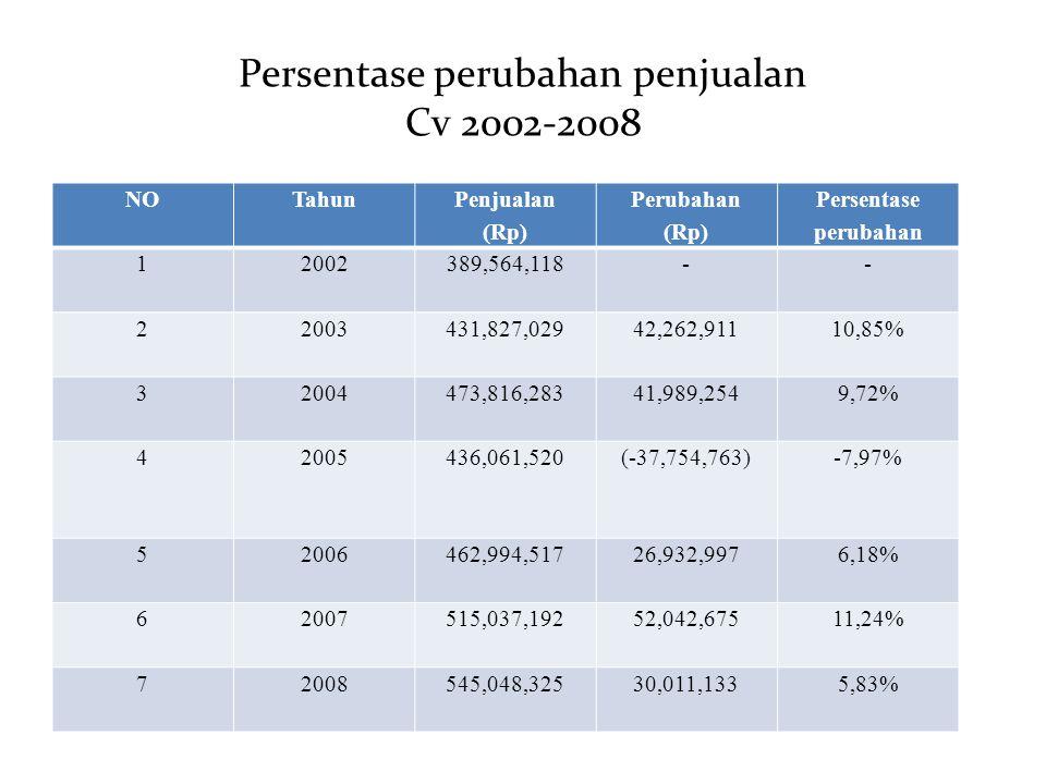 Persentase perubahan penjualan Cv 2002-2008 NOTahun Penjualan (Rp) Perubahan (Rp) Persentase perubahan 12002389,564,118-- 22003431,827,02942,262,91110