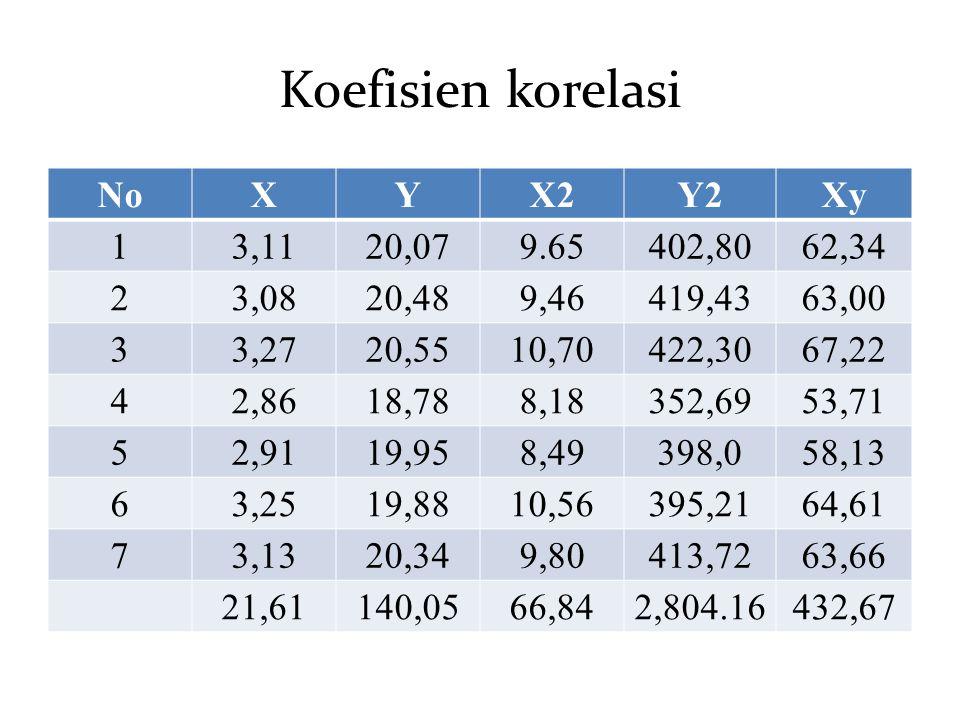 Koefisien korelasi NoXY X2Y2 Xy 13,1120,079.65402,8062,34 23,0820,489,46419,4363,00 33,2720,5510,70422,3067,22 42,8618,788,18352,6953,71 52,9119,958,4