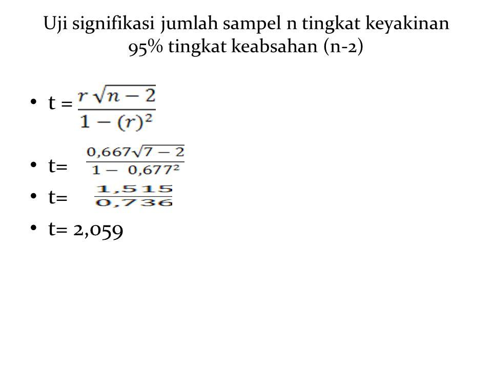 Uji signifikasi jumlah sampel n tingkat keyakinan 95% tingkat keabsahan (n-2) t = t= 2,059
