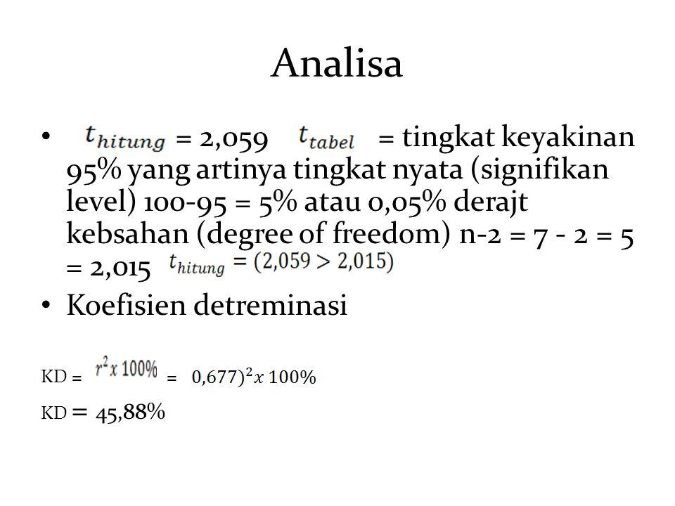 Analisa = 2,059 = tingkat keyakinan 95% yang artinya tingkat nyata (signifikan level) 100-95 = 5% atau 0,05% derajt kebsahan (degree of freedom) n-2 =
