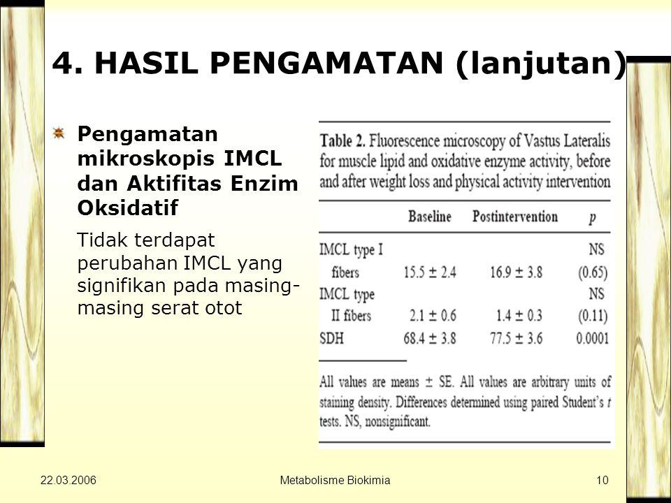 22.03.2006Metabolisme Biokimia10 4. HASIL PENGAMATAN (lanjutan) Pengamatan mikroskopis IMCL dan Aktifitas Enzim Oksidatif Tidak terdapat perubahan IMC