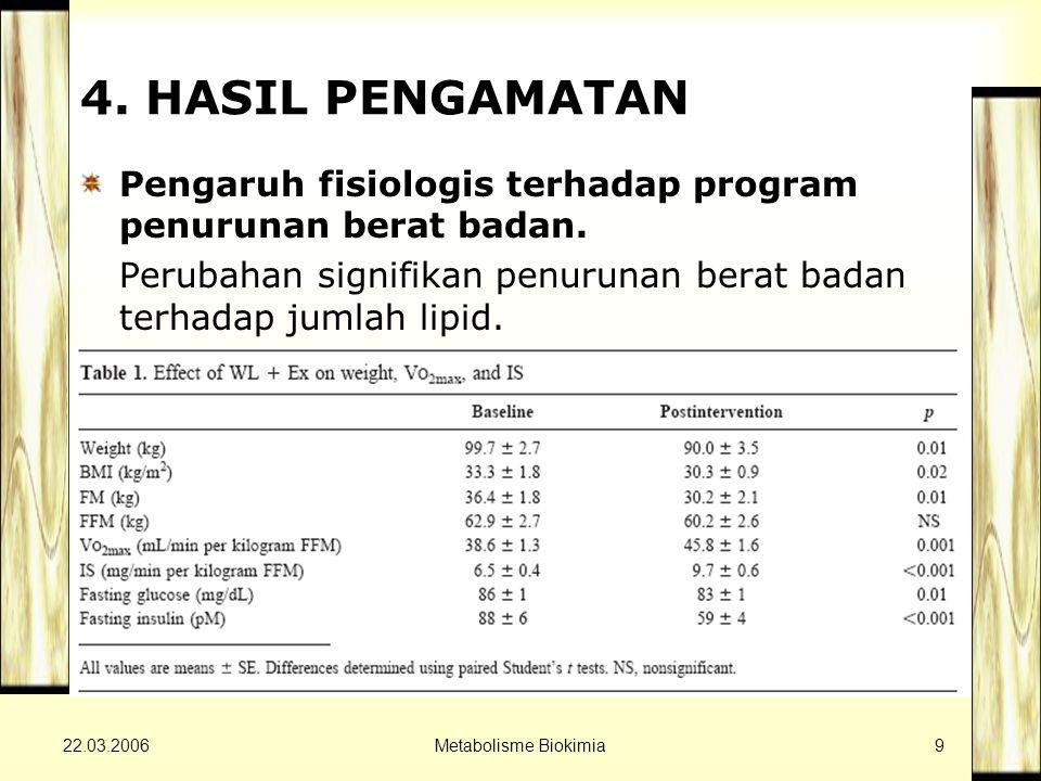22.03.2006Metabolisme Biokimia9 4. HASIL PENGAMATAN Pengaruh fisiologis terhadap program penurunan berat badan. Perubahan signifikan penurunan berat b