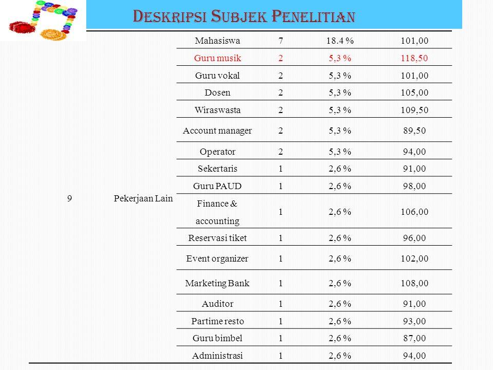 D ESKRIPSI S UBJEK P ENELITIAN 9Pekerjaan Lain Mahasiswa718.4 %101,00 Guru musik25,3 %118,50 Guru vokal25,3 %101,00 Dosen25,3 %105,00 Wiraswasta25,3 %109,50 Account manager25,3 %89,50 Operator25,3 %94,00 Sekertaris12,6 %91,00 Guru PAUD12,6 %98,00 Finance & accounting 12,6 %106,00 Reservasi tiket12,6 %96,00 Event organizer12,6 %102,00 Marketing Bank12,6 %108,00 Auditor12,6 %91,00 Partime resto12,6 %93,00 Guru bimbel12,6 %87,00 Administrasi12,6 %94,00