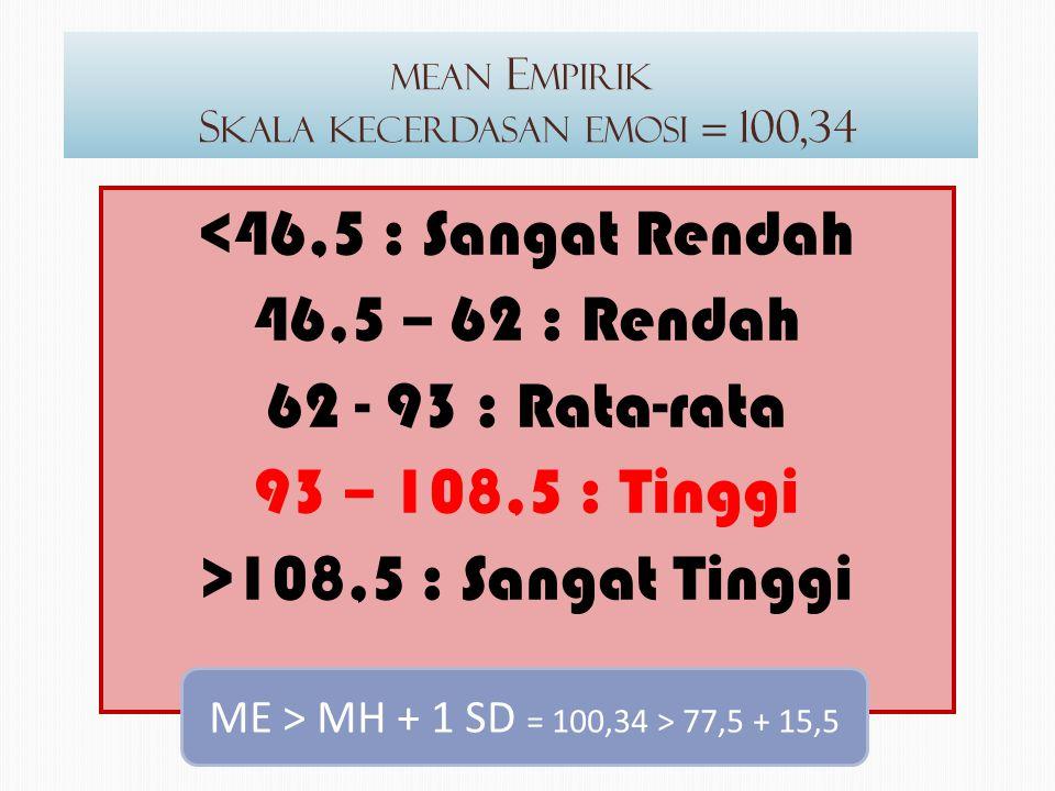 MEAN E MPIRIK S KALA KECERDASAN EMOSI = 100,34 <46,5 : Sangat Rendah 46,5 – 62 : Rendah 62 - 93 : Rata-rata 93 – 108,5 : Tinggi >108,5 : Sangat Tinggi ME > MH + 1 SD = 100,34 > 77,5 + 15,5