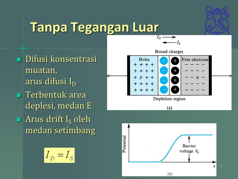 Tanpa Tegangan Luar Difusi konsentrasi muatan, arus difusi I D Difusi konsentrasi muatan, arus difusi I D Terbentuk area deplesi, medan E Terbentuk ar