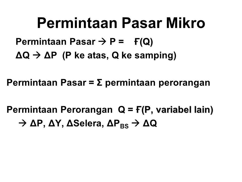 Permintaan Pasar Mikro Ғ(Q) Permintaan Pasar  P = Ғ(Q) ΔQ  ΔP (P ke atas, Q ke samping) Permintaan Pasar = Σ permintaan perorangan Ғ(P, variabel lai