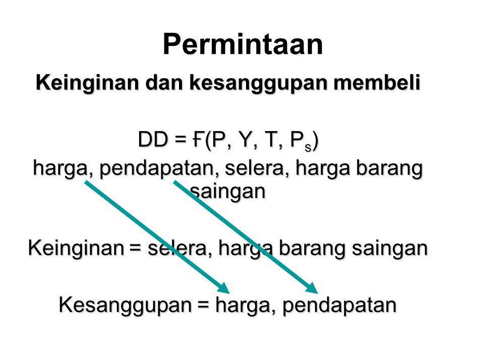Permintaan Keinginan dan kesanggupan membeli DD = Ғ(P, Y, T, P s ) harga, pendapatan, selera, harga barang saingan Keinginan = selera, harga barang sa