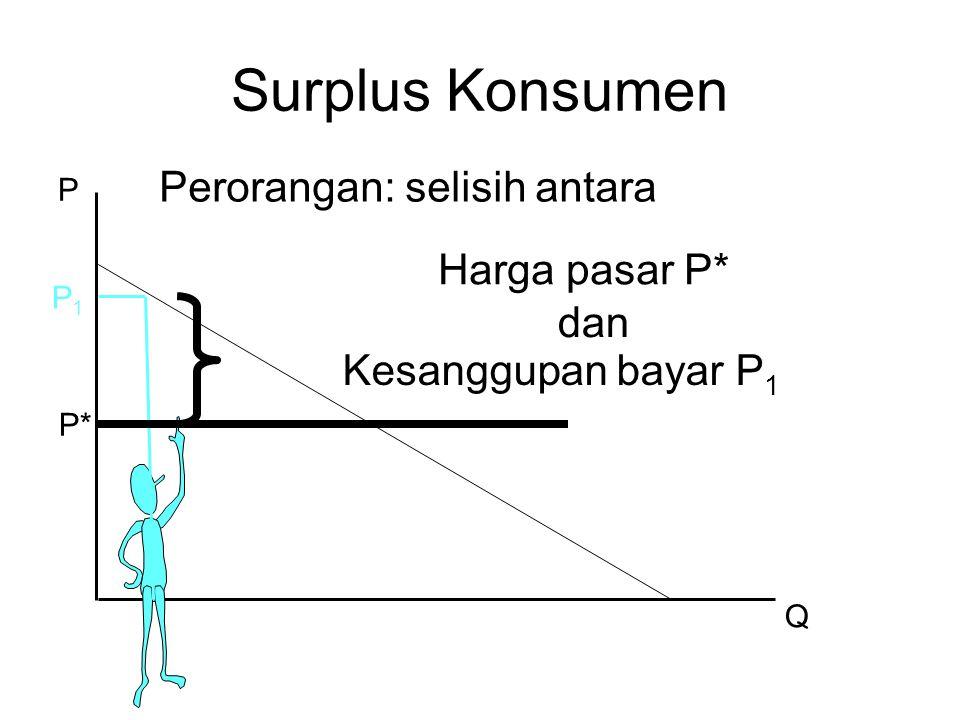 P Q Perorangan: selisih antara P* Surplus Konsumen Harga pasar P* dan Kesanggupan bayar P 1 P1P1