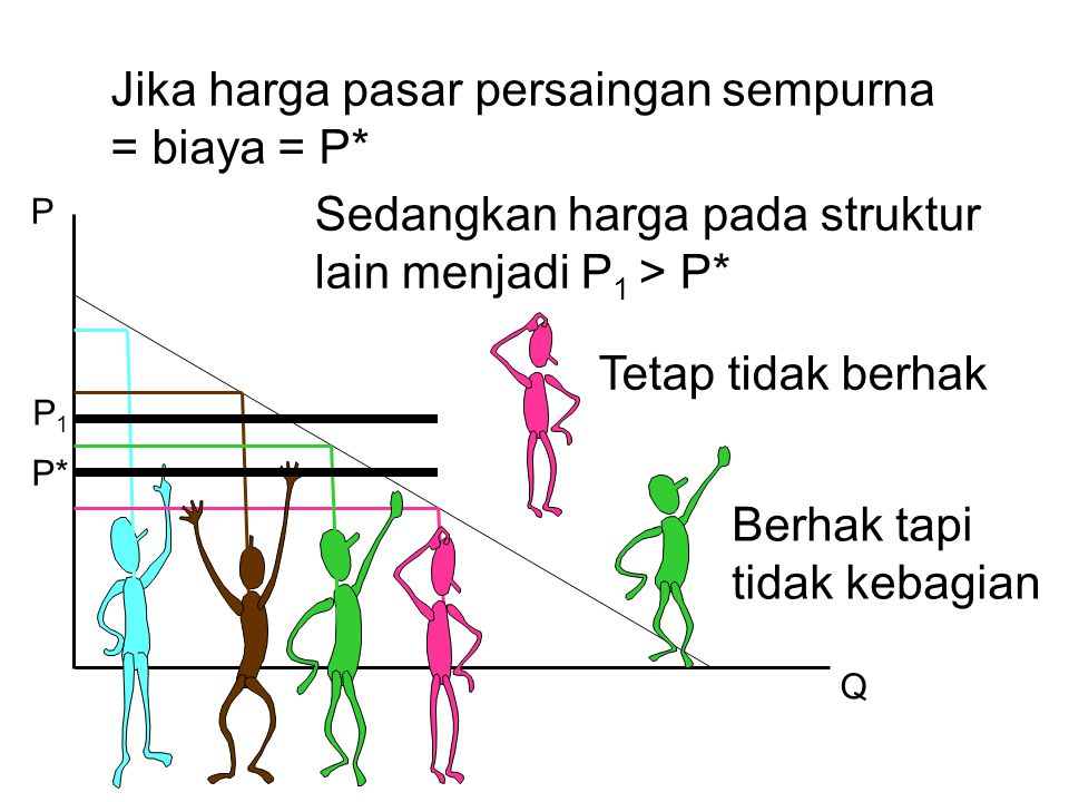 P Q Jika harga pasar persaingan sempurna = biaya = P* P* Sedangkan harga pada struktur lain menjadi P 1 > P* P1P1 Tetap tidak berhak Berhak tapi tidak