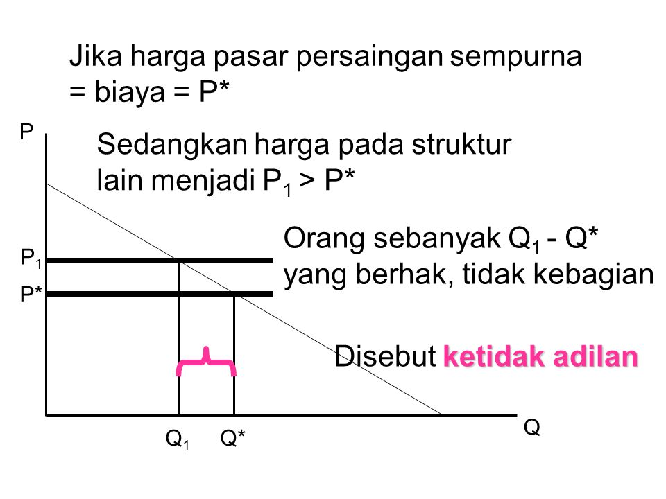 P Q Jika harga pasar persaingan sempurna = biaya = P* P* Sedangkan harga pada struktur lain menjadi P 1 > P* Q*Q1Q1 Orang sebanyak Q 1 - Q* yang berhak, tidak kebagian ketidak adilan Disebut ketidak adilan P1P1