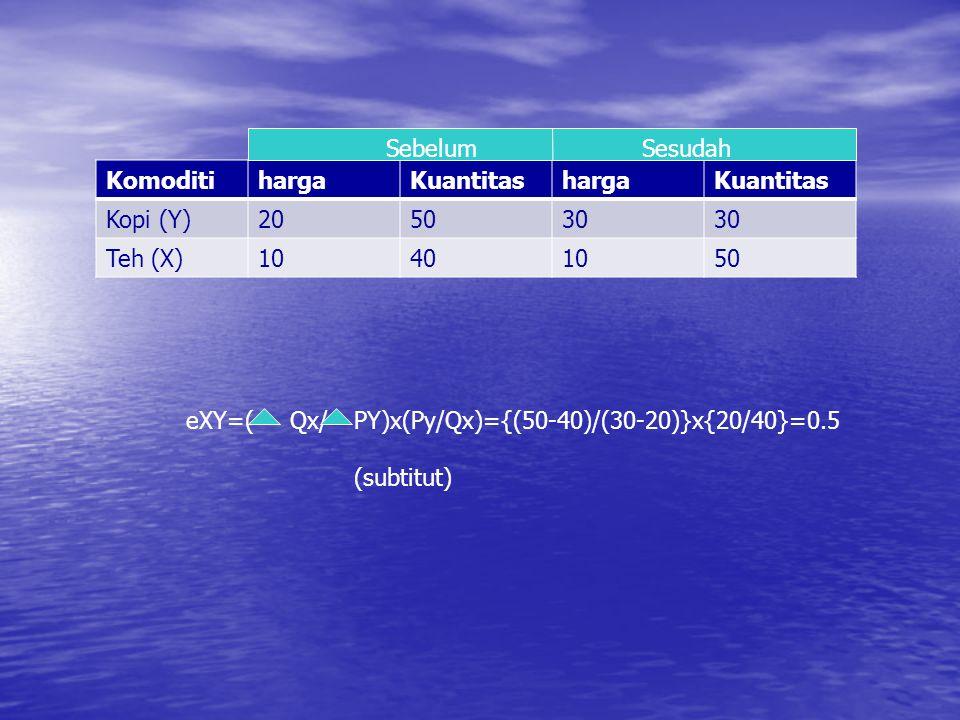 KomoditihargaKuantitashargaKuantitas Kopi (Y)205030 Teh (X)10401050 SebelumSesudah eXY=(Qx/PY)x(Py/Qx)={(50-40)/(30-20)}x{20/40}=0.5 (subtitut)