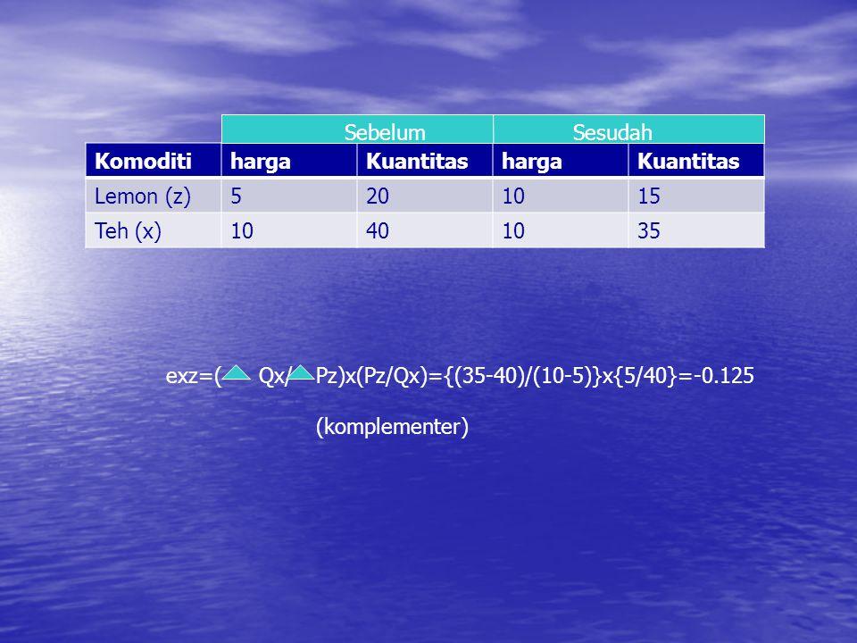 KomoditihargaKuantitashargaKuantitas Lemon (z)5201015 Teh (x)10401035 SebelumSesudah exz=(Qx/Pz)x(Pz/Qx)={(35-40)/(10-5)}x{5/40}=-0.125 (komplementer)