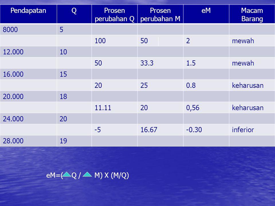 PendapatanQProsen perubahan Q Prosen perubahan M eMMacam Barang 80005 100502mewah 12.00010 5033.31.5mewah 16.00015 20250.8keharusan 20.00018 11.11200,56keharusan 24.00020 -516.67-0.30inferior 28.00019 eM=(Q /M) X (M/Q)