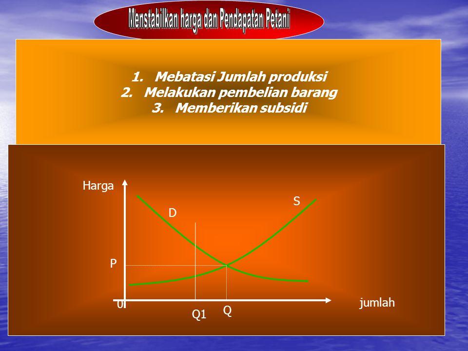 1.Mebatasi Jumlah produksi 2.Melakukan pembelian barang 3.Memberikan subsidi jumlah S D Harga 0 P Q Q1Q1