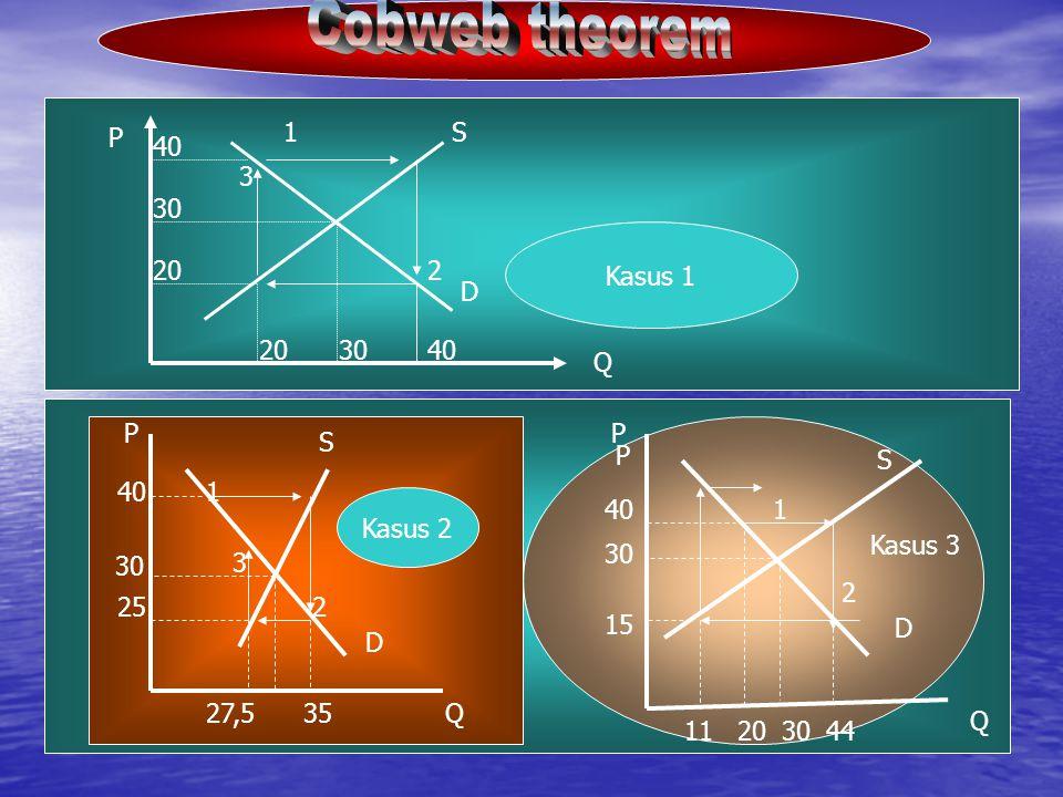 203040 20 30 40 1 2 3 Kasus 1 P Q 1 2 3 P Q 40 30 25 27,535 Kasus 2 40 30 15 11203044 Kasus 3 S D Q P P S D S D 1 2