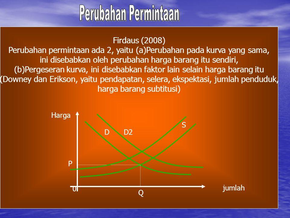 Firdaus (2008) Perubahan permintaan ada 2, yaitu (a)Perubahan pada kurva yang sama, ini disebabkan oleh perubahan harga barang itu sendiri, (b)Pergese