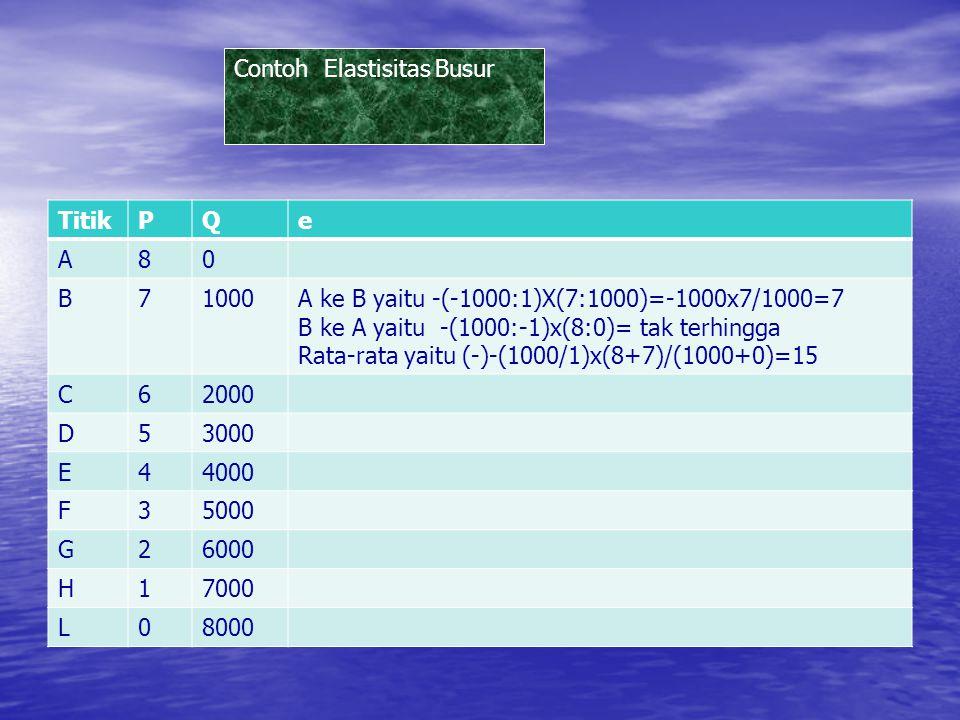 TitikPQe A80Tak terh B710007 C620003 D530001.67 E440001 F350000.6 G260000,3 H170000.14 L080000 Contoh Elastisitas TItik 8 8000 6 2000 C E=-(Q/P)(P/Q)=(NM/NC)(NC:ON)=NM:ON=6000:2000=3 M N O E<1, tidak elastisE>1, elastisE=1, elastis uniter