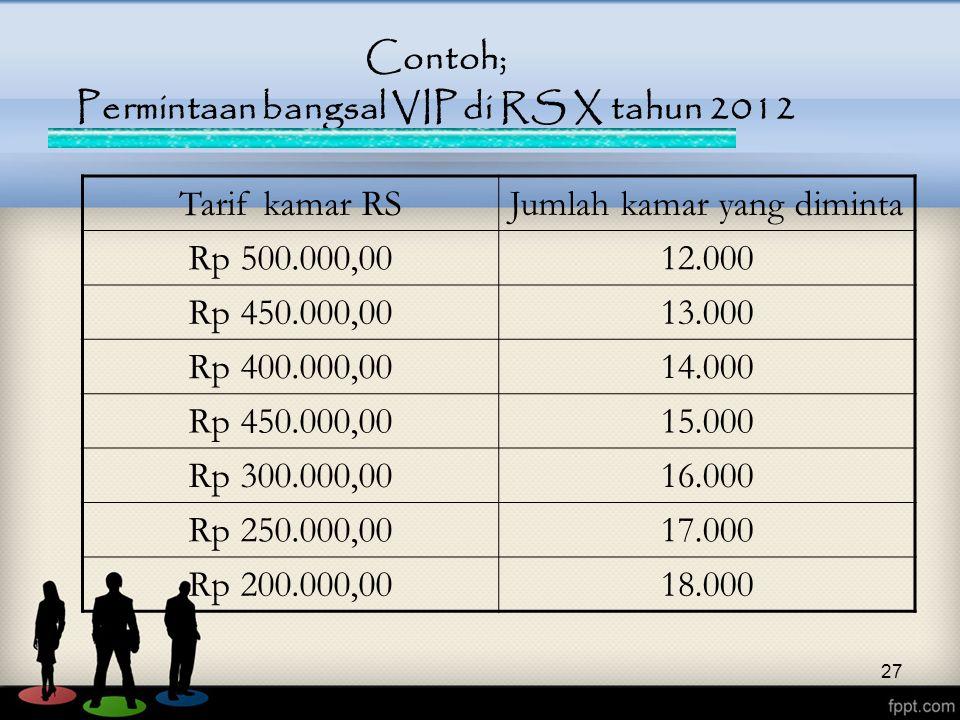 27 Contoh; Permintaan bangsal VIP di RS X tahun 2012 Tarif kamar RSJumlah kamar yang diminta Rp 500.000,0012.000 Rp 450.000,0013.000 Rp 400.000,0014.0