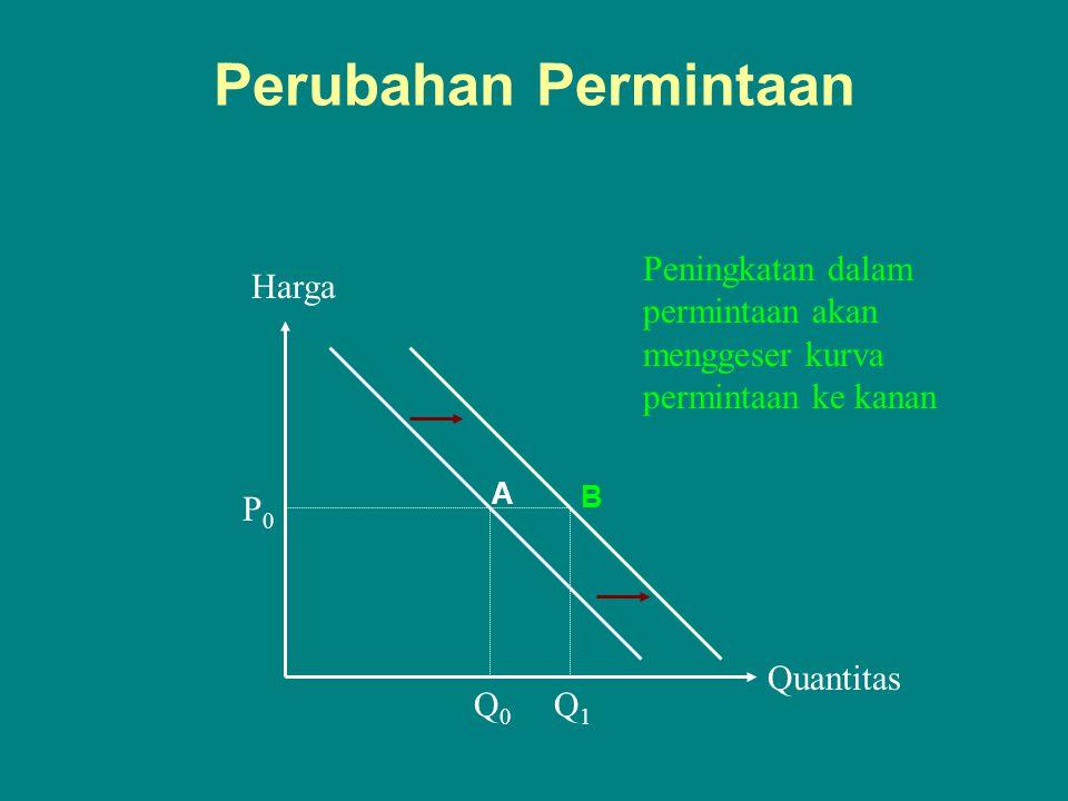 Perubahan Permintaan Quantitas Harga P0P0 Q0Q0 Q1Q1 Peningkatan dalam permintaan akan menggeser kurva permintaan ke kanan A B