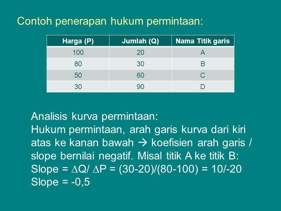 Contoh penerapan hukum permintaan: Harga (P)Jumlah (Q)Nama Titik garis 10020A 8030B 5060C 3090D Analisis kurva permintaan: Hukum permintaan, arah gari