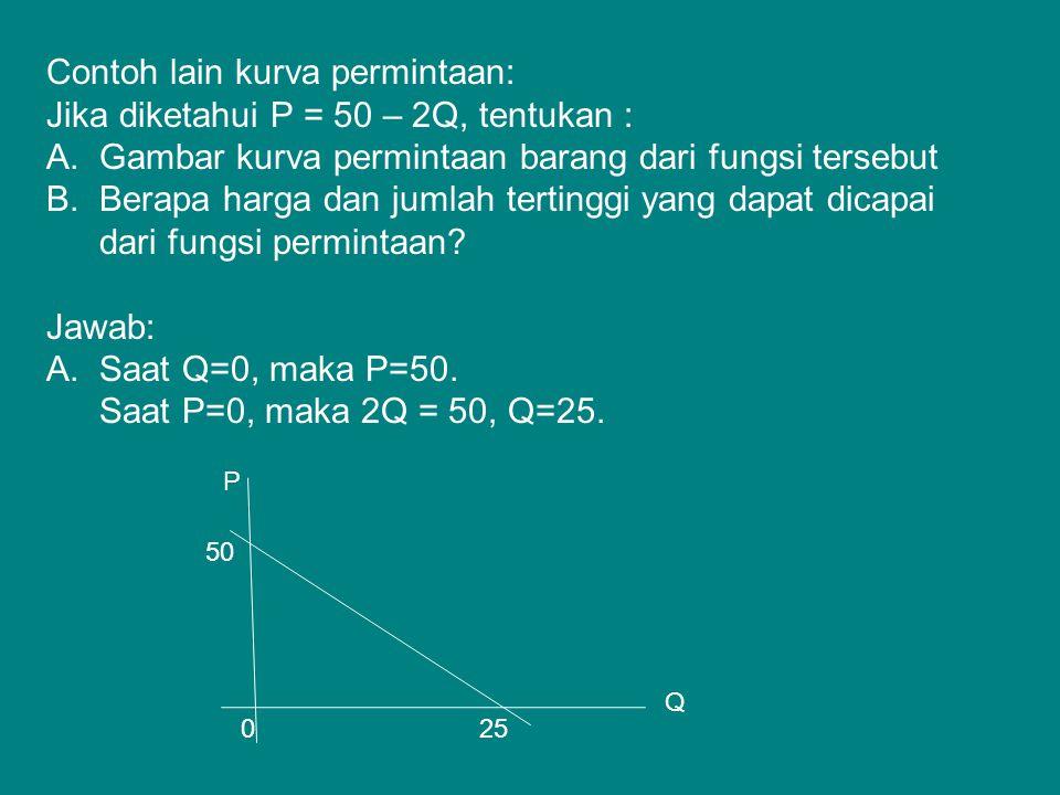 Contoh lain kurva permintaan: Jika diketahui P = 50 – 2Q, tentukan : A.Gambar kurva permintaan barang dari fungsi tersebut B.Berapa harga dan jumlah t